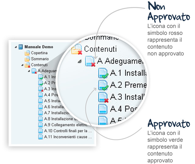 Demiox: iter approvativo nella redazione di manualistica tecnica
